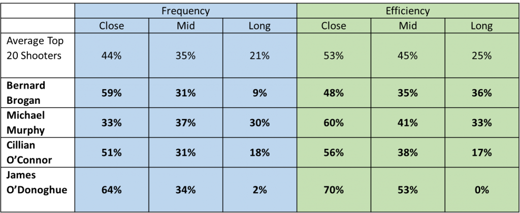 4shooters-table-efficiency-frequency