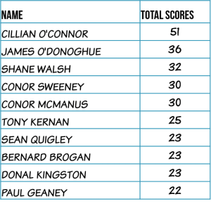 Top-Scorers-2014