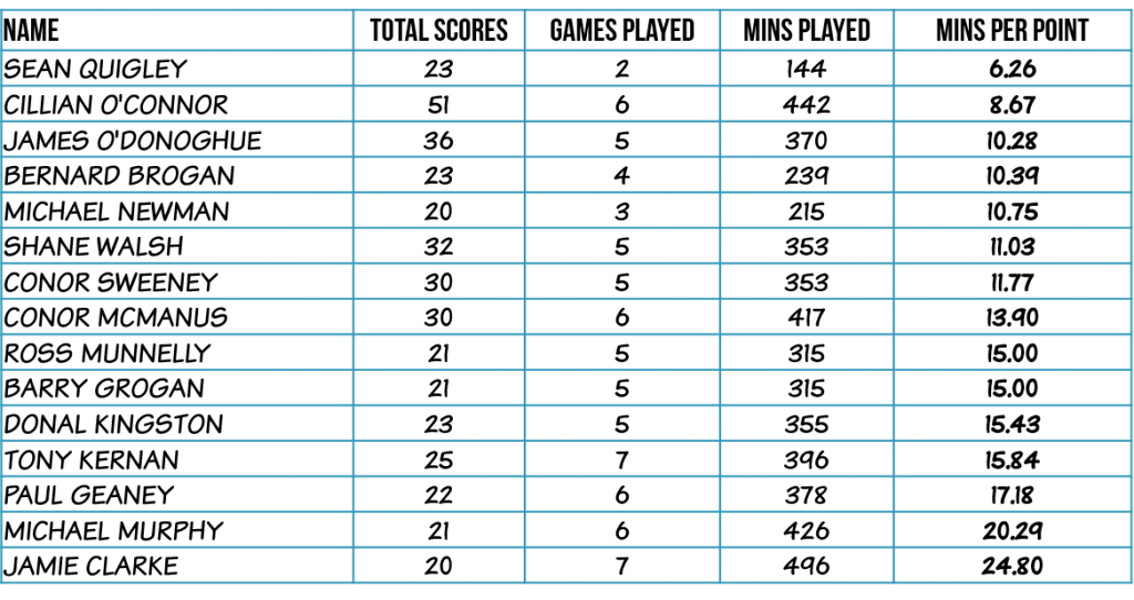 top-scorers-mins-per-point