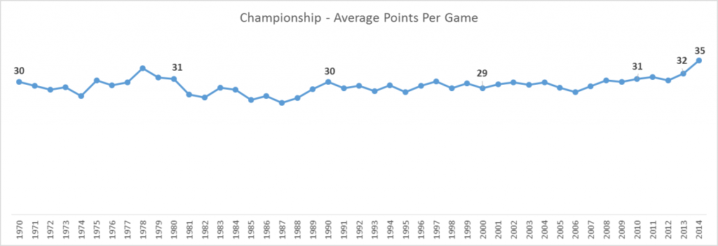 average-points-per-game-championship