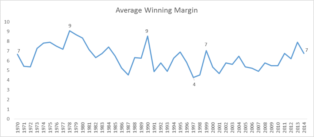 avg-winning-margin