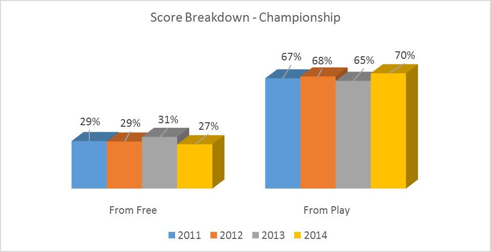 score-breakdown-championship