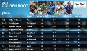 Golden Boot - Final