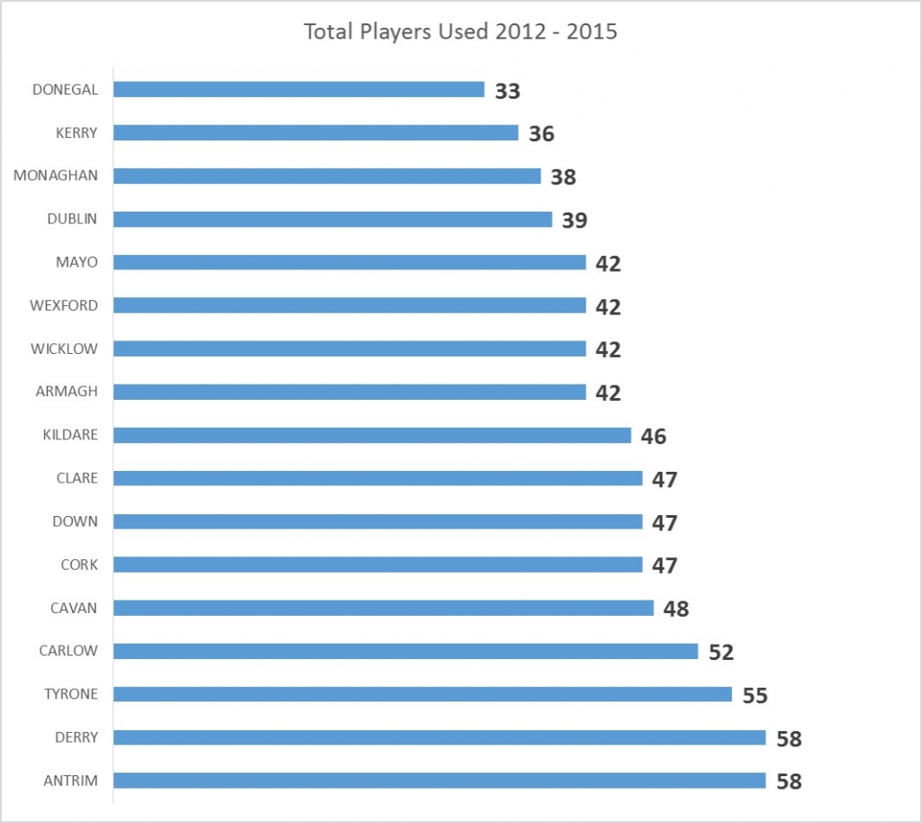 Total Players USed 2012-2015