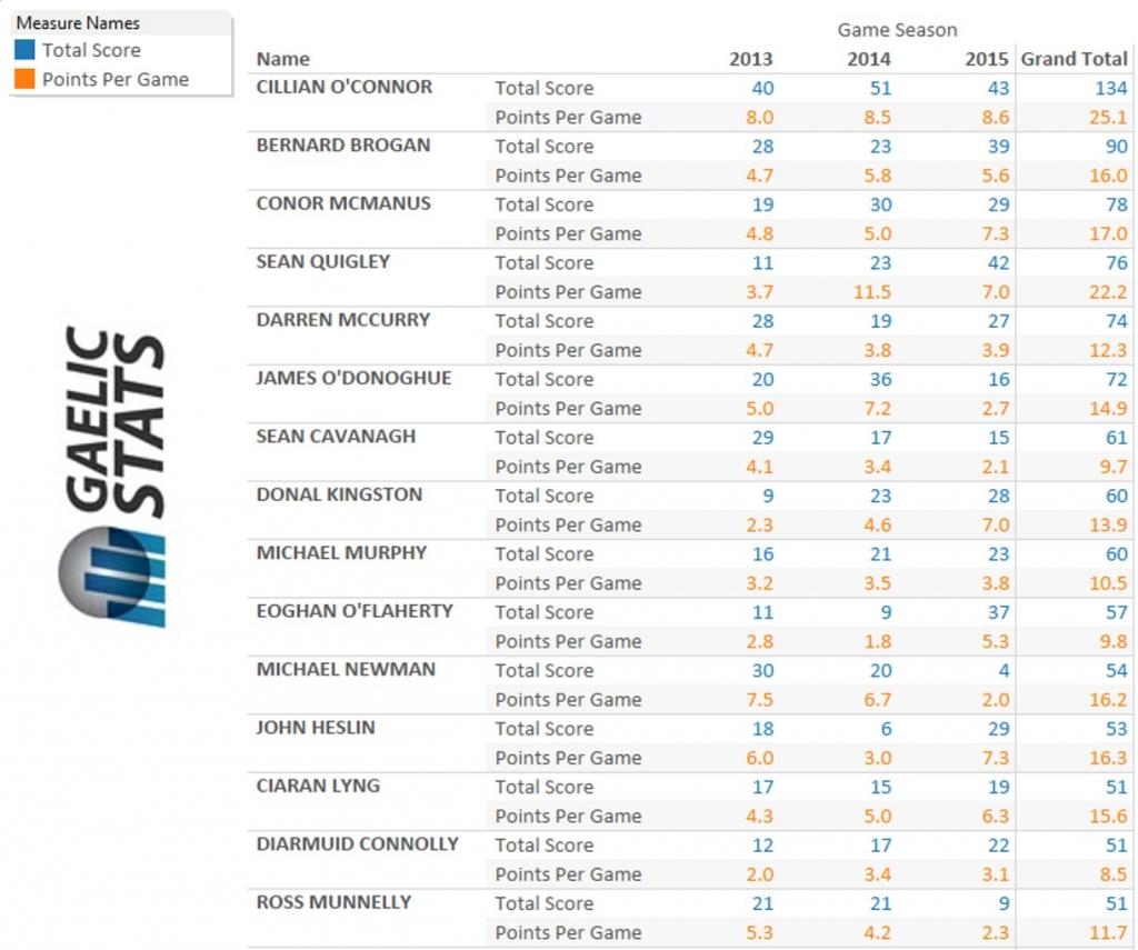 Top-Scorer-3-seasons
