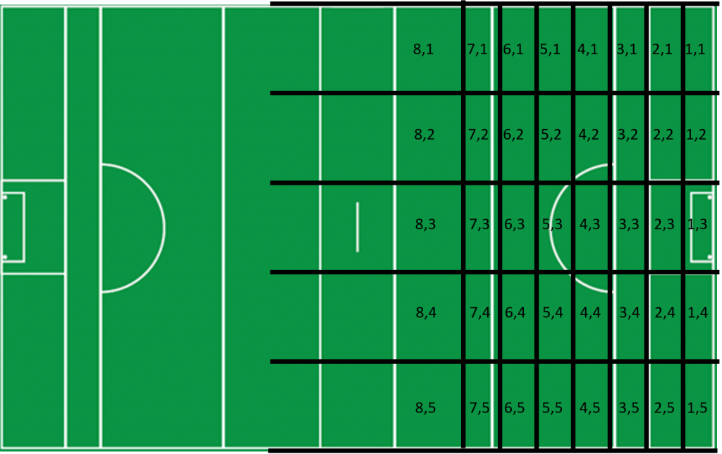 expPoints Pitch Zones