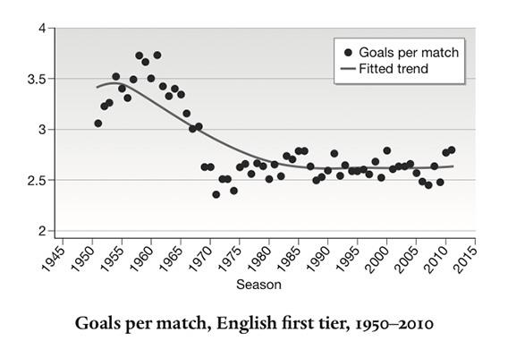Soccer-goals-per-match